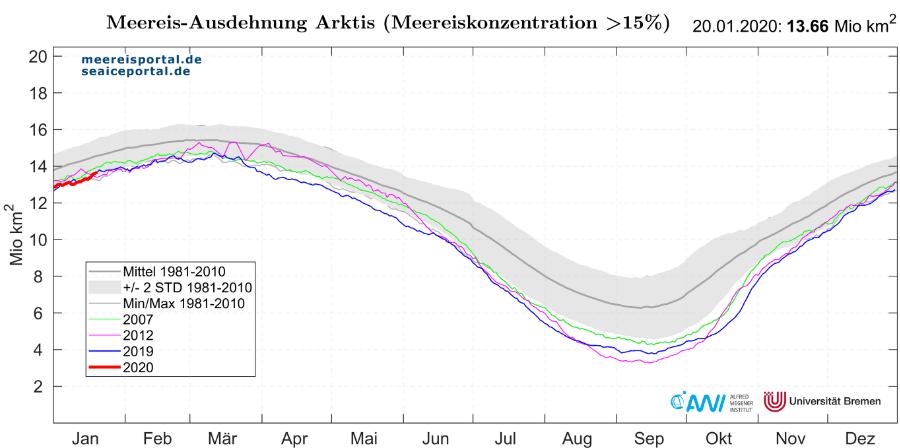 Die Meereisausdehnung der Arktis liegt seit Jahren unter dem Mittel