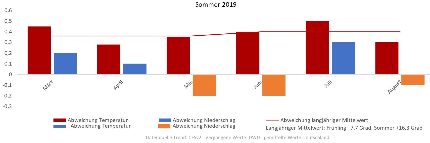 prognose sommer 2019