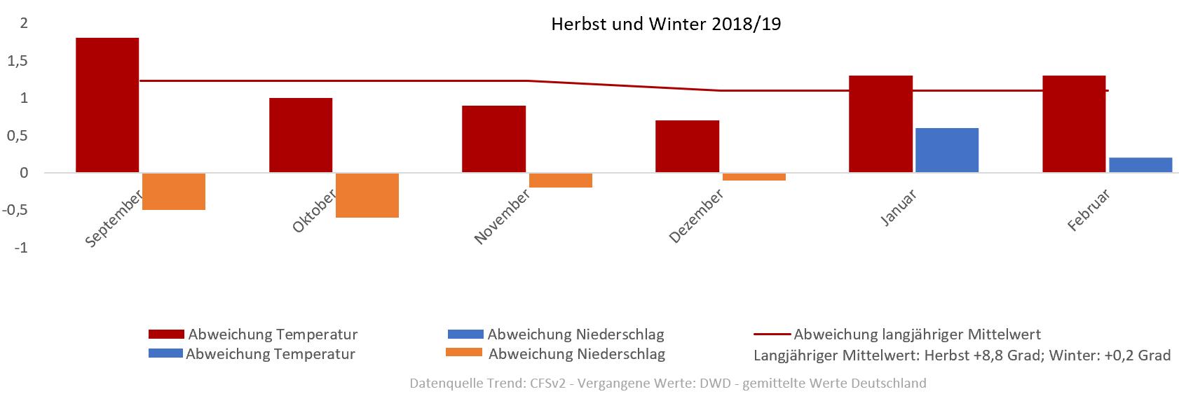 Wetter Herbst Und Winter 201819 Aktuelle Wetterprognose Vom 0810
