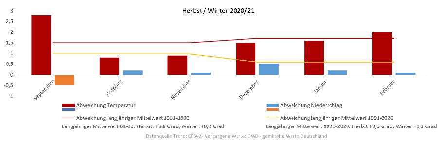 Prognose Winter 2021