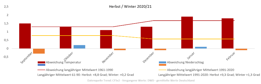 Modetrends Herbst Winter 2021/21