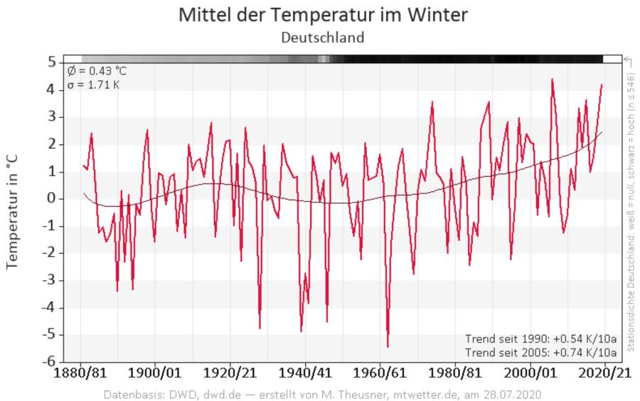 Winter Wetter Prognose